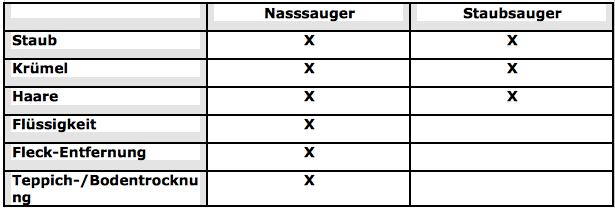 Nasssauger-Tabelle